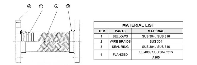 MATERIAL METAL BRAIDED HOSE